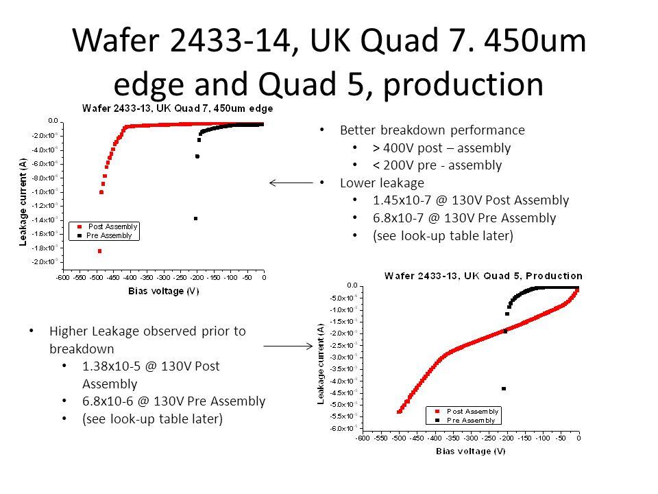 Wafer 2433-14, UK Quad 7. 450um edge and Quad 5, production Better breakdown performance > 400V post – assembly < 200V pre - assembly Lower leakage 1.
