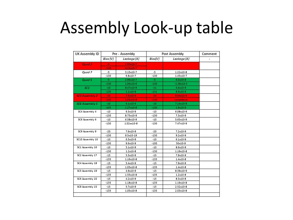 Assembly Look-up table UK Assembly IDPre - AssemblyPost AssemblyComment Bias (V)Leakage (A)Bias(V)Leakage (A)- Quad 2 -52.95x10-7-- -1304.15x10-7 Quad 7 -53.15x10-7-51.22x10-8 -1306.8x10-7-1301.45x10-7 Quad 5 -52.96x10-7-56.0x10-8 -1301.06x10-6-130-1.38x10-5 SC1 -108.47x10-9-115.6x10-9 -1301.1x10-8-1318.9x10-9 SE3 Assembly 2 -107.6x10-9-109.64x10-9 -1302.03x10-8-130compliance SE4 Assembly 1 -106.1x10-9-107.14x10-9 -1051.27x10-8-1301.9x10-9 SC4 Assembly 4-106.5x10-9-106.08x10-9 -1308.75x10-9-1307.3x10-9 SC6 Assembly 6-106.58x10-9-105.65x10-9 -1301.02xx10-8-1307.47x10-9 SC9 Assembly 9-207.6x10-9-207.2x10-9 -1309.5x10-19-1309.2x10-9 SC10 Assembly 10-106.5x10-9-106.1x10-9 -1309.6x10-9-10050x10-9 SC1 Assembly 16-105.1x10-9-108.6x10-9 -1301.2x10-8-1301.19x10-8 SC2 Assembly 17-155.3x10-9-157.9x10-9 -1351.16x10-8-1351.4x10-8 SC4 Assembly 18-155.4x10-9-157.9x10-9 -1351.03x10-8-1351.4x10-8 SC5 Assembly 19-154.9x10-9-158.39x10-9 -1351.55x10-8-1351.2x10-8 SC6 Assembly 20-154.2x10-9-158.3x10-8 -1351.18x10-8-1351.19x10-8 SC9 Assembly 15-155.7x10-9-152.52x10-8 -1351.05x10-8-1352.03x10-8