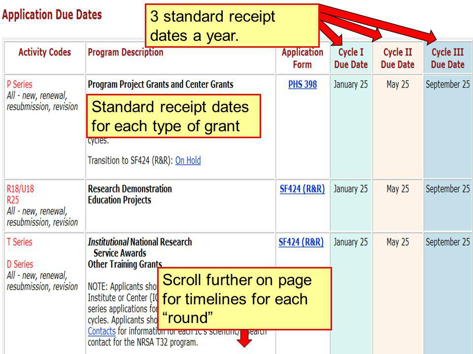 "47 Standard receipt dates for each type of grant 3 standard receipt dates a year. Scroll further on page for timelines for each ""round"""