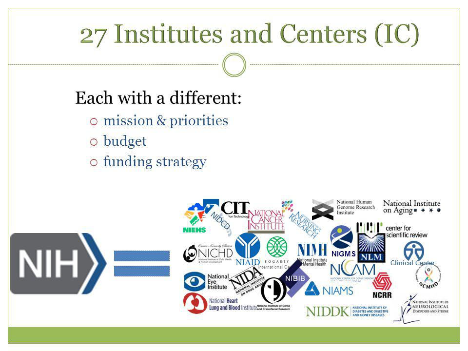 Each with a different:  mission & priorities  budget  funding strategy NIGMS Clinical Center International Center