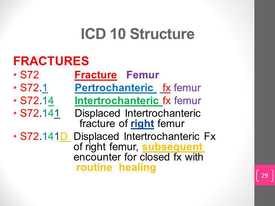 ICD 10 Structure FRACTURES S72 Fracture Femur S72.1 Pertrochanteric fx femur S72.14 Intertrochanteric fx femur S72.141 Displaced Intertrochanteric fracture of right femur S72.141D Displaced Intertrochanteric Fx of right femur, subsequent encounter for closed fx with routine healing 29
