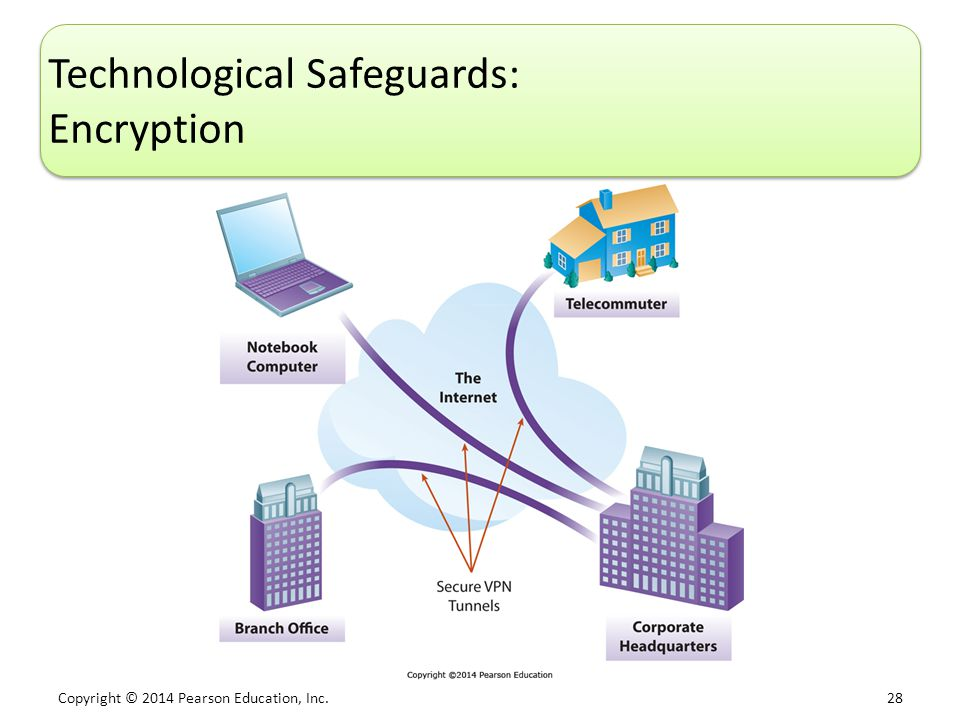 Copyright © 2014 Pearson Education, Inc. 28 Technological Safeguards: Encryption