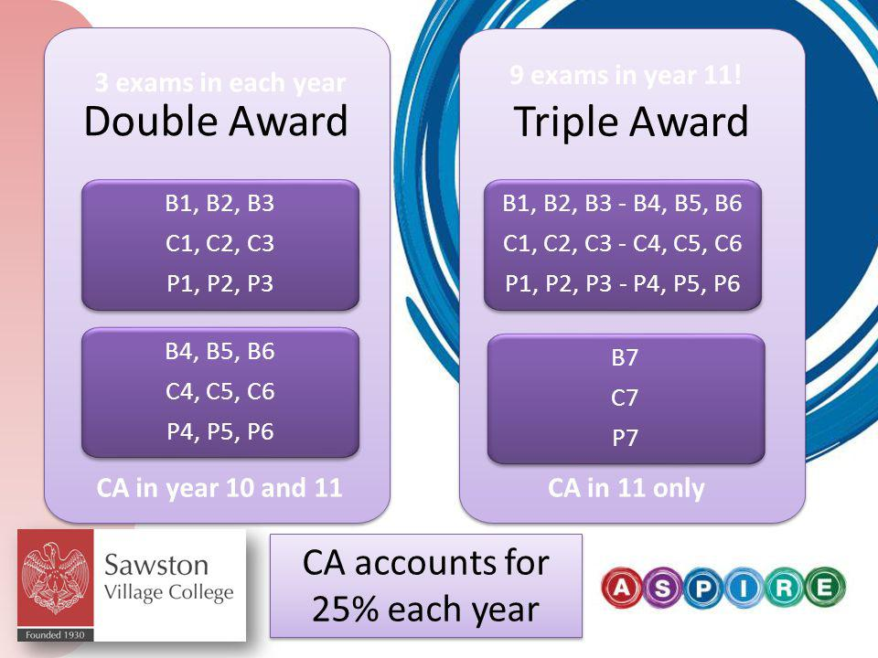 Double Award B1, B2, B3 C1, C2, C3 P1, P2, P3 B1, B2, B3 C1, C2, C3 P1, P2, P3 Triple Award B1, B2, B3 - B4, B5, B6 C1, C2, C3 - C4, C5, C6 P1, P2, P3 - P4, P5, P6 B1, B2, B3 - B4, B5, B6 C1, C2, C3 - C4, C5, C6 P1, P2, P3 - P4, P5, P6 B7 C7 P7 B7 C7 P7 B4, B5, B6 C4, C5, C6 P4, P5, P6 B4, B5, B6 C4, C5, C6 P4, P5, P6 3 exams in each year 9 exams in year 11.