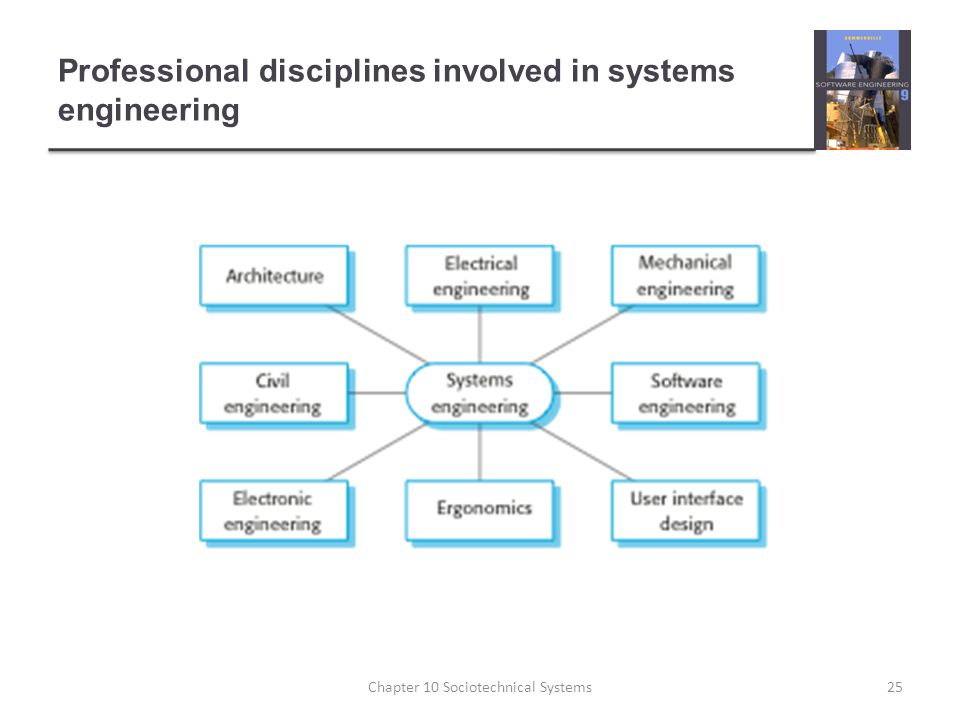 Professional disciplines involved in systems engineering 25Chapter 10 Sociotechnical Systems