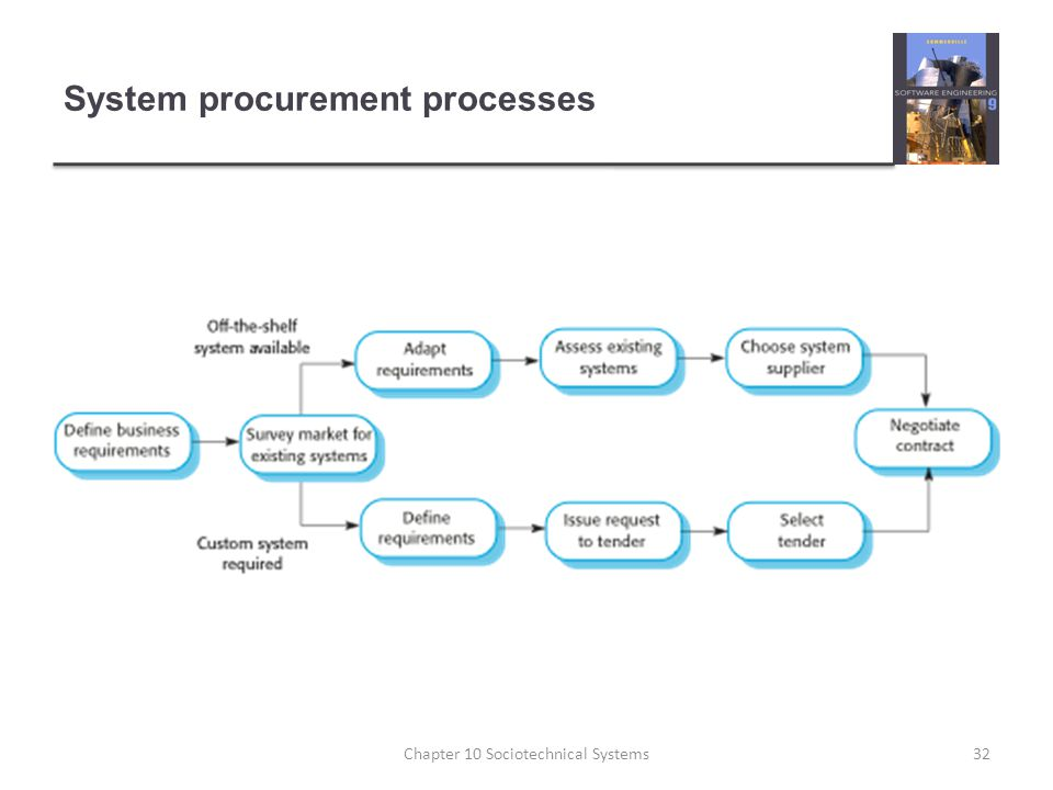 System procurement processes 32Chapter 10 Sociotechnical Systems