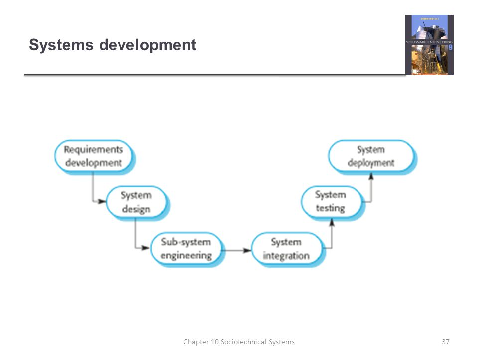 Systems development 37Chapter 10 Sociotechnical Systems