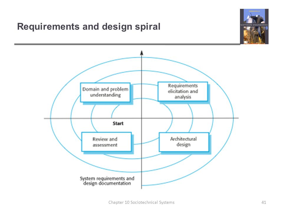 Requirements and design spiral 41Chapter 10 Sociotechnical Systems