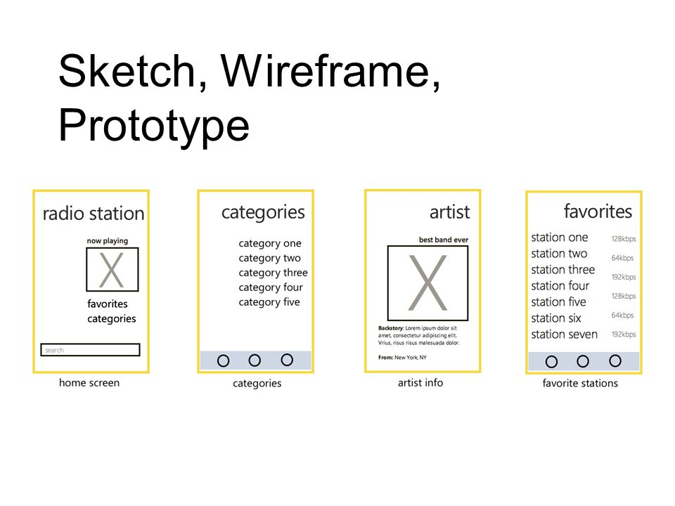 Sketch, Wireframe, Prototype