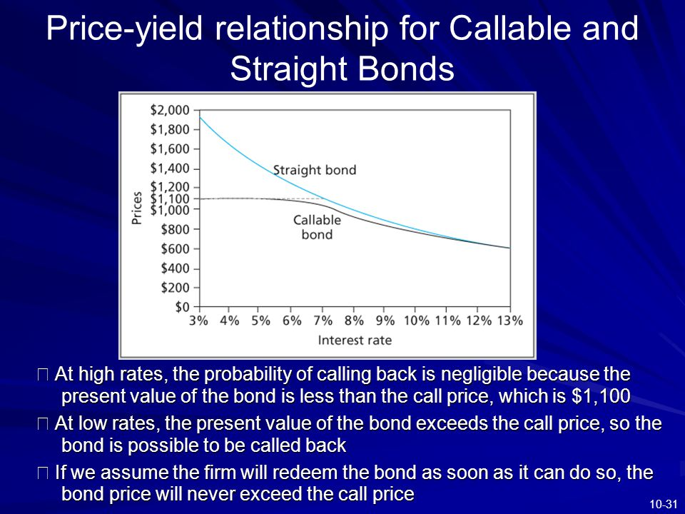 10-31 Price-yield relationship for Callable and Straight Bonds ※ At high rates, the probability of calling back is negligible because the present valu