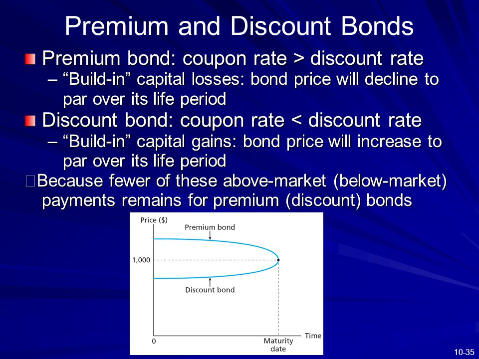 "10-35 Premium and Discount Bonds Premium bond: coupon rate > discount rate –""Build-in"" capital losses: bond price will decline to par over its life pe"