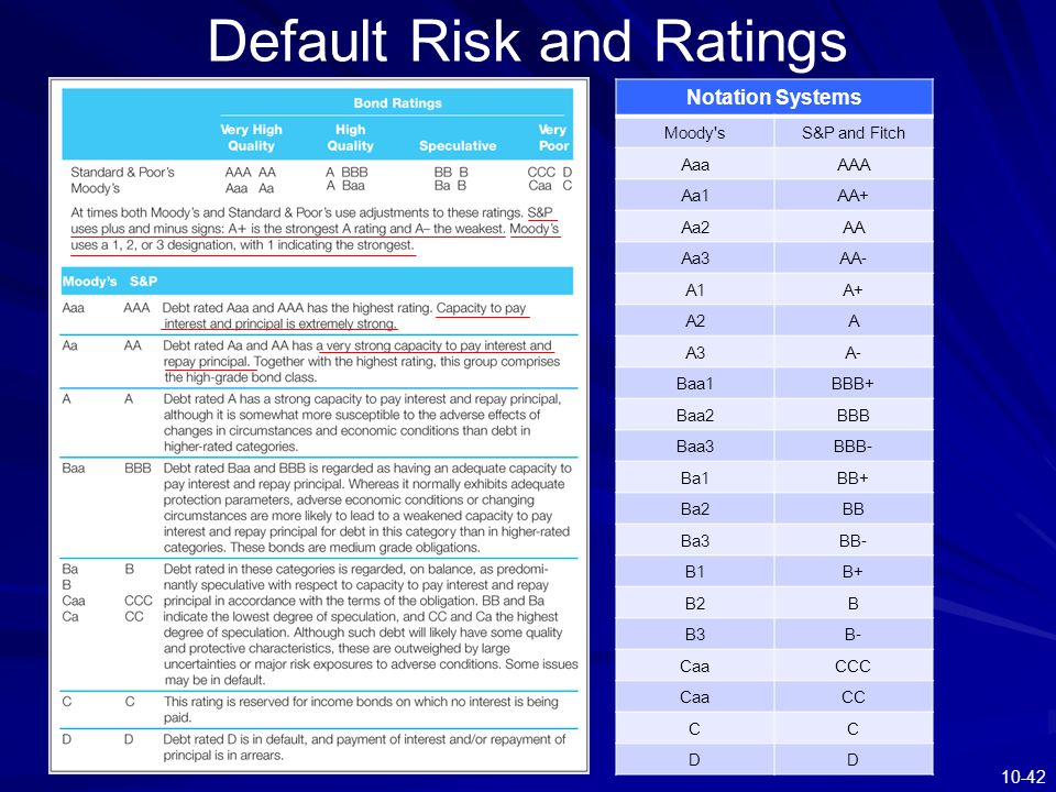 10-42 Default Risk and Ratings Notation Systems Moody'sS&P and Fitch AaaAAA Aa1AA+ Aa2AA Aa3AA- A1A+ A2A A3A- Baa1BBB+ Baa2BBB Baa3BBB- Ba1BB+ Ba2BB B