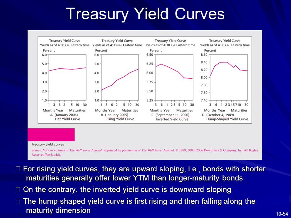 10-54 Treasury Yield Curves ※ For rising yield curves, they are upward sloping, i.e., bonds with shorter maturities generally offer lower YTM than lon