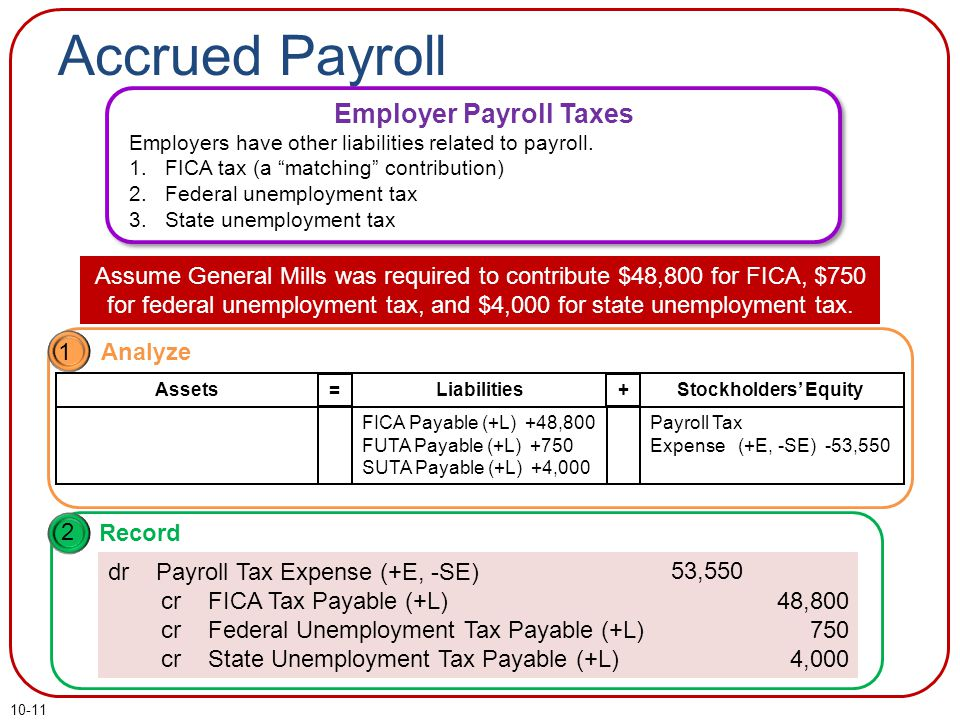 10-11 Accrued Payroll Employer Payroll Taxes Employers have other liabilities related to payroll.