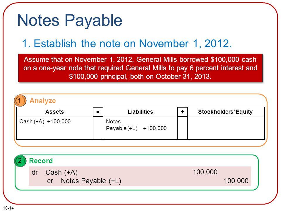 10-14 Notes Payable 1.Establish the note on November 1, 2012.
