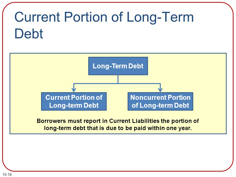 10-18 Current Portion of Long-Term Debt Long-Term Debt Current Portion of Long-term Debt Noncurrent Portion of Long-term Debt Borrowers must report in Current Liabilities the portion of long-term debt that is due to be paid within one year.