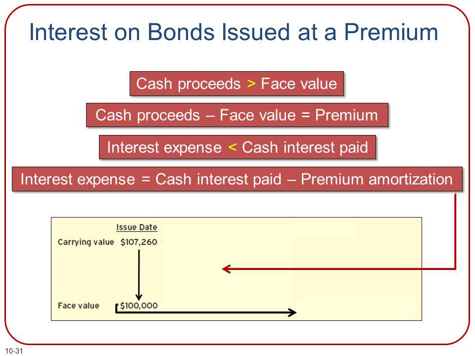 10-31 Interest on Bonds Issued at a Premium Cash proceeds > Face value Cash proceeds – Face value = Premium Interest expense < Cash interest paid Interest expense = Cash interest paid – Premium amortization