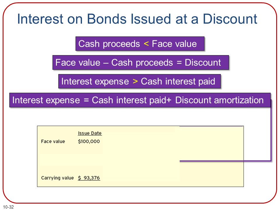10-32 Interest on Bonds Issued at a Discount Cash proceeds < Face value Face value – Cash proceeds = Discount Interest expense > Cash interest paid Interest expense = Cash interest paid+ Discount amortization