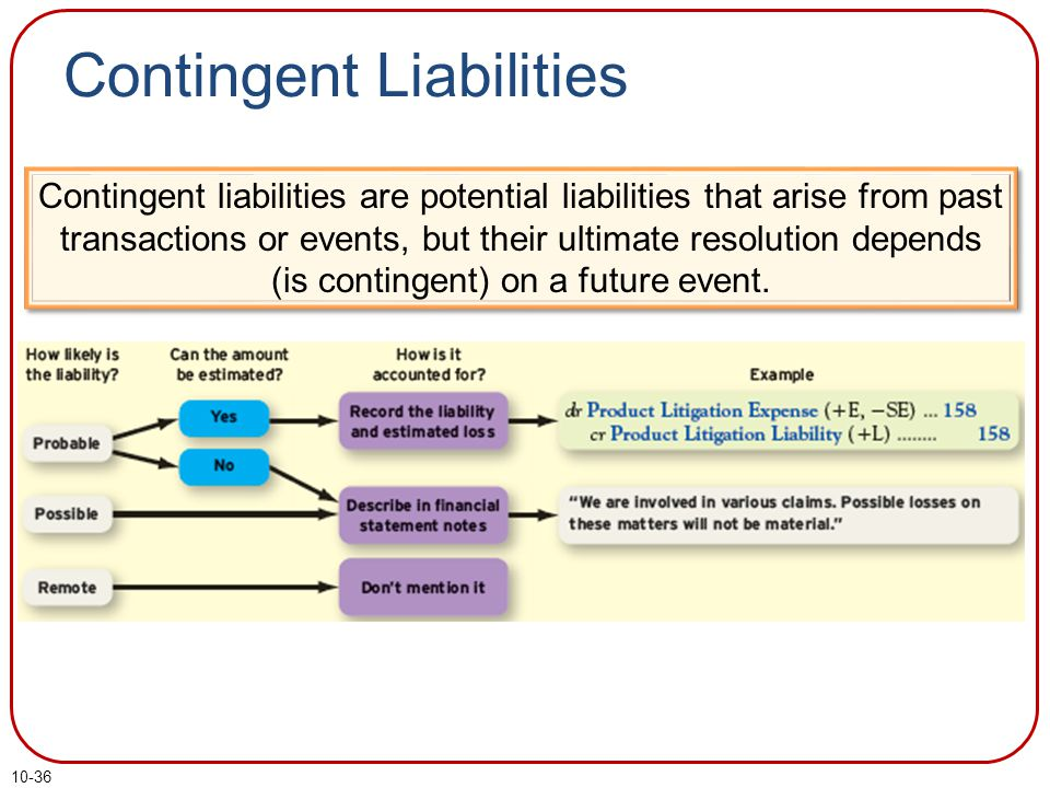 10-36 Contingent Liabilities Contingent liabilities are potential liabilities that arise from past transactions or events, but their ultimate resolution depends (is contingent) on a future event.