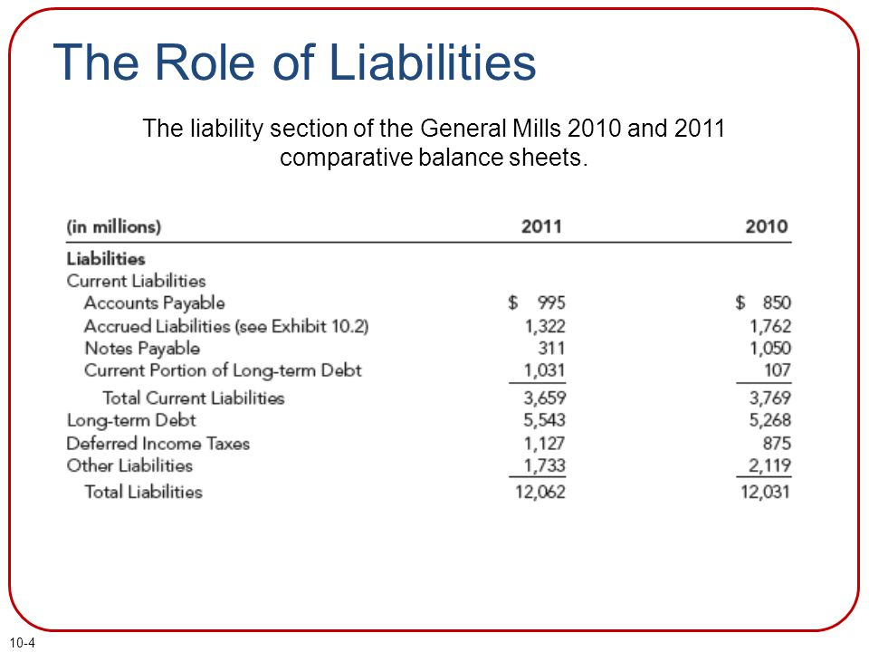 10-4 The Role of Liabilities The liability section of the General Mills 2010 and 2011 comparative balance sheets.