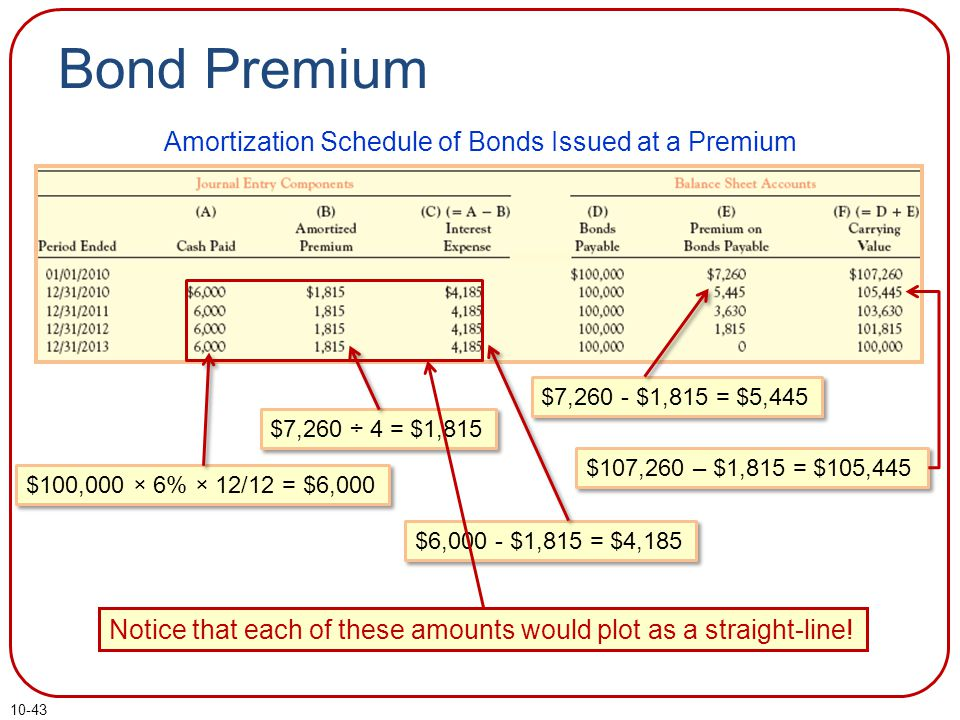 10-43 Bond Premium Amortization Schedule of Bonds Issued at a Premium $7,260 ÷ 4 = $1,815 $100,000 × 6% × 12/12 = $6,000 $6,000 - $1,815 = $4,185 $7,260 - $1,815 = $5,445 $107,260 – $1,815 = $105,445 Notice that each of these amounts would plot as a straight-line!