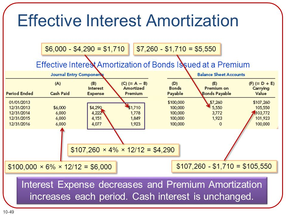 10-49 Effective Interest Amortization Effective Interest Amortization of Bonds Issued at a Premium $107,260 × 4% × 12/12 = $4,290 $100,000 × 6% × 12/12 = $6,000 $107,260 - $1,710 = $105,550 $6,000 - $4,290 = $1,710 $7,260 - $1,710 = $5,550 Interest Expense decreases and Premium Amortization increases each period.