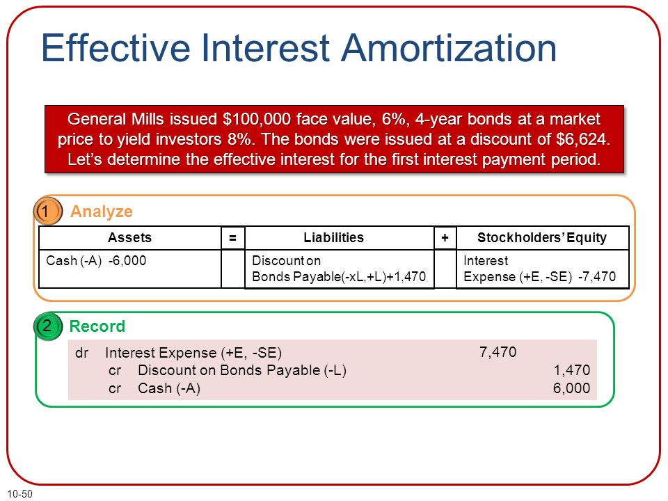 10-50 Effective Interest Amortization Interest (I) = Principal (P) × Rate (R) × Time (T) Interest Expense = Carrying Value × Market Rate × n/12 $7,470 = $93,376 × 8% × 12/12 General Mills issued $100,000 face value, 6%, 4-year bonds at a market price to yield investors 8%.