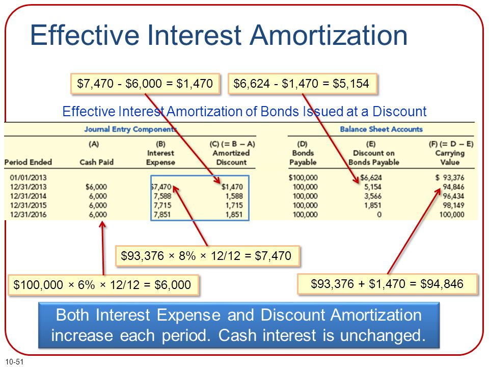 10-51 Effective Interest Amortization $93,376 × 8% × 12/12 = $7,470 $100,000 × 6% × 12/12 = $6,000 $93,376 + $1,470 = $94,846 $7,470 - $6,000 = $1,470 $6,624 - $1,470 = $5,154 Effective Interest Amortization of Bonds Issued at a Discount Both Interest Expense and Discount Amortization increase each period.