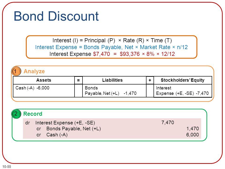 10-55 Bond Discount Interest (I) = Principal (P) × Rate (R) × Time (T) Interest Expense = Bonds Payable, Net × Market Rate × n/12 Interest Expense $7,470 = $93,376 × 8% × 12/12 1 Analyze Liabilities Assets = Stockholders' Equity + Cash (-A) -6,000Bonds Payable, Net (+L) -1,470 Interest Expense (+E, -SE) -7,470 2 Record dr Interest Expense (+E, -SE) cr Bonds Payable, Net (+L) cr Cash (-A) 1,470 6,000 7,470