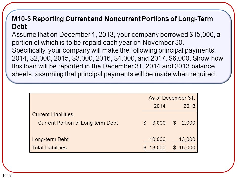 10-57 As of December 31, Current Liabilities: Current Portion of Long-term Debt Long-term Debt Total Liabilities 2014 $ 3,000 10,000 $ 13,000 2013 $ 2,000 13,000 $ 15,000 M10-5 Reporting Current and Noncurrent Portions of Long-Term Debt Assume that on December 1, 2013, your company borrowed $15,000, a portion of which is to be repaid each year on November 30.