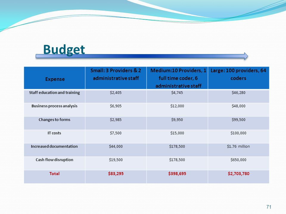 Budget Expense Small: 3 Providers & 2 administrative staff Medium:10 Providers, 1 full time coder, 6 administrative staff Large: 100 providers, 64 coders Staff education and training$2,405$4,745$46,280 Business process analysis$6,905$12,000$48,000 Changes to forms$2,985$9,950$99,500 IT costs$7,500$15,000$100,000 Increased documentation$44,000$178,500$1.76 million Cash flow disruption$19,500$178,500$650,000 Total$83,295$398,695$2,703,780 71