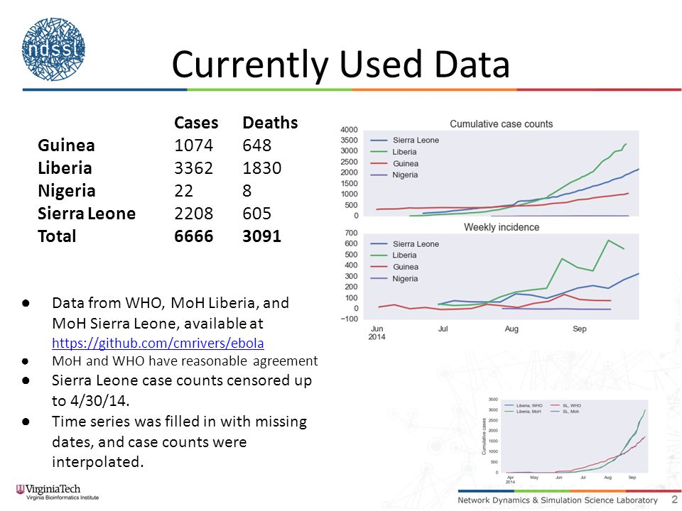 Hospital Beds – Prelim analysis 13 Cases on Feb 1 Oct 1245k Nov 1312k Dec 1391k Jan 1475k No beds533k Impact in Liberia, beds only 16% hospitalization ratio -> 70% Beta_H reduction by 90%
