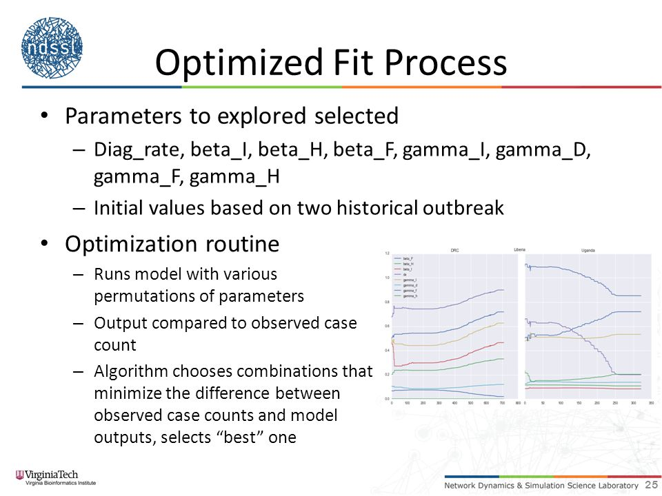 Optimized Fit Process Parameters to explored selected – Diag_rate, beta_I, beta_H, beta_F, gamma_I, gamma_D, gamma_F, gamma_H – Initial values based on two historical outbreak Optimization routine – Runs model with various permutations of parameters – Output compared to observed case count – Algorithm chooses combinations that minimize the difference between observed case counts and model outputs, selects best one 25