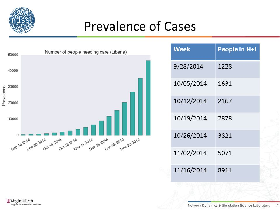 Sierra Leone Forecasts 8 Forecast performance 41% of cases are hospitalized 8/25 – 8/31 9/01– 9/07 9/08 – 9/14 9/15 – 9/21 9/22- 9/28 9/29 – 10/06 10/06- 10/12 Actual196219194274332-- Forecast267333413512635786974