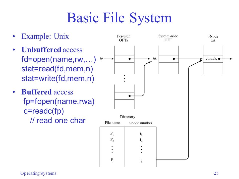 Operating Systems25 Basic File System Example: Unix Unbuffered access fd=open(name,rw,…) stat=read(fd,mem,n) stat=write(fd,mem,n) Buffered access fp=fopen(name,rwa) c=readc(fp) // read one char