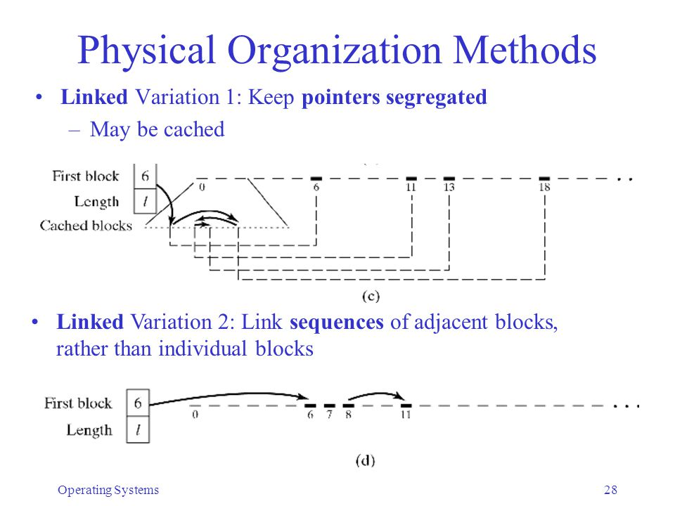 Operating Systems29 Physical Organization Methods Indexed Organization –Index table: sequential list of records –Simplest implementation: keep index list in descriptor –Insert/delete is easy –Sequential and direct access is efficient –Drawback: file size limited by number of index entries