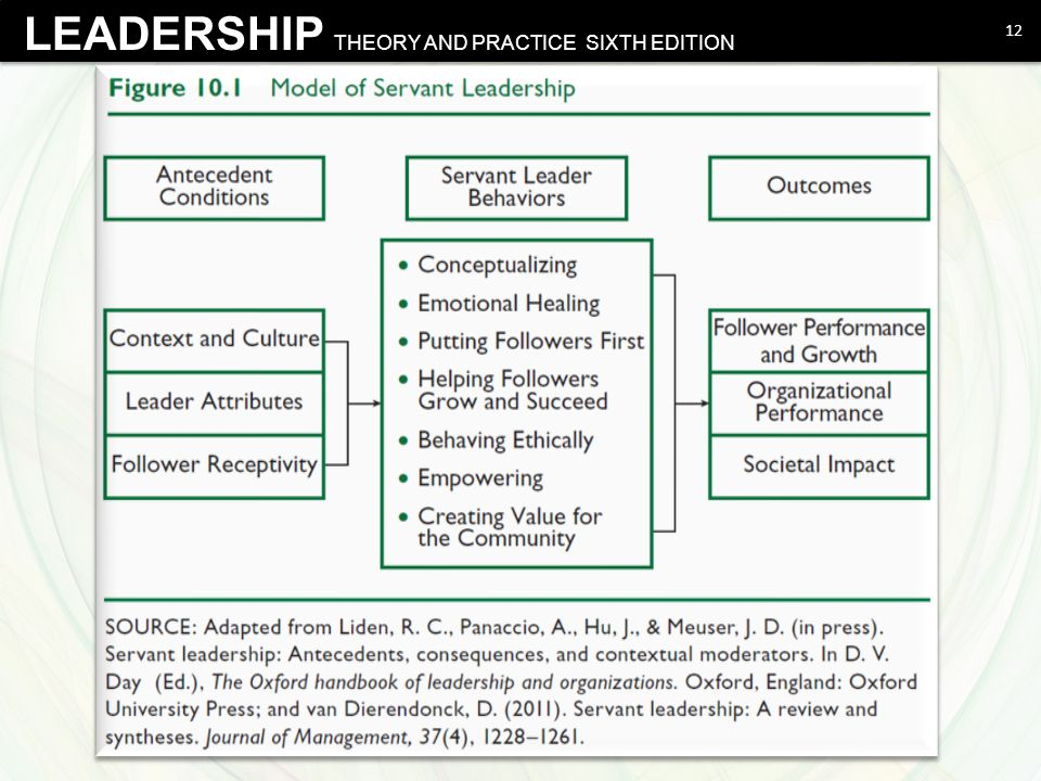 LEADERSHIP THEORY AND PRACTICE SIXTH EDITION 12 Northouse - Leadership Theory and Practice, Sixth Edition © 2012 SAGE Publications, Inc.