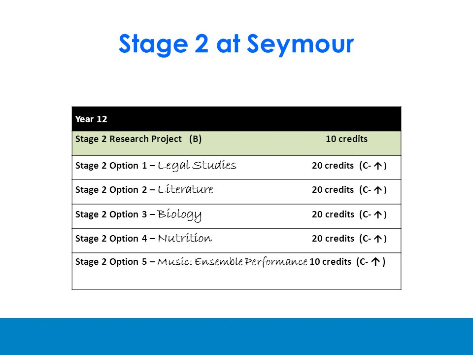 Stage 2 at Seymour Year 12 Stage 2 Research Project (B) 10 credits Stage 2 Option 1 – Legal Studies 20 credits (C-  ) Stage 2 Option 2 – Literature 20 credits (C-  ) Stage 2 Option 3 – Biology 20 credits (C-  ) Stage 2 Option 4 – Nutrition 20 credits (C-  ) Stage 2 Option 5 – Music: Ensemble Performance 10 credits (C-  )
