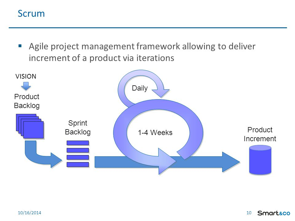 10 10/16/2014  Agile project management framework allowing to deliver increment of a product via iterations Scrum Product Backlog 1-4 Weeks Daily Sprint Backlog Product Increment VISION