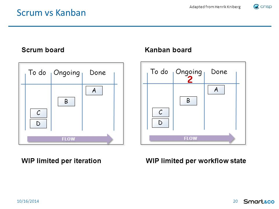 20 10/16/2014 Scrum vs Kanban To doOngoing Done B C A D FLOW To doOngoing Done B C A D FLOW 2 Scrum board Kanban board WIP limited per iterationWIP limited per workflow state Adapted from Henrik Kniberg