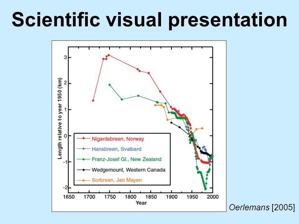 Scientific visual presentation Oerlemans [2005]