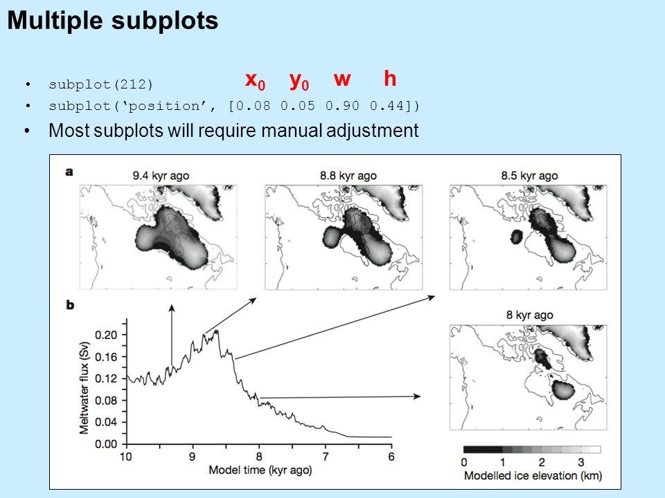 Multiple subplots subplot(212) subplot('position', [0.08 0.05 0.90 0.44]) Most subplots will require manual adjustment x0x0 y0y0 wh