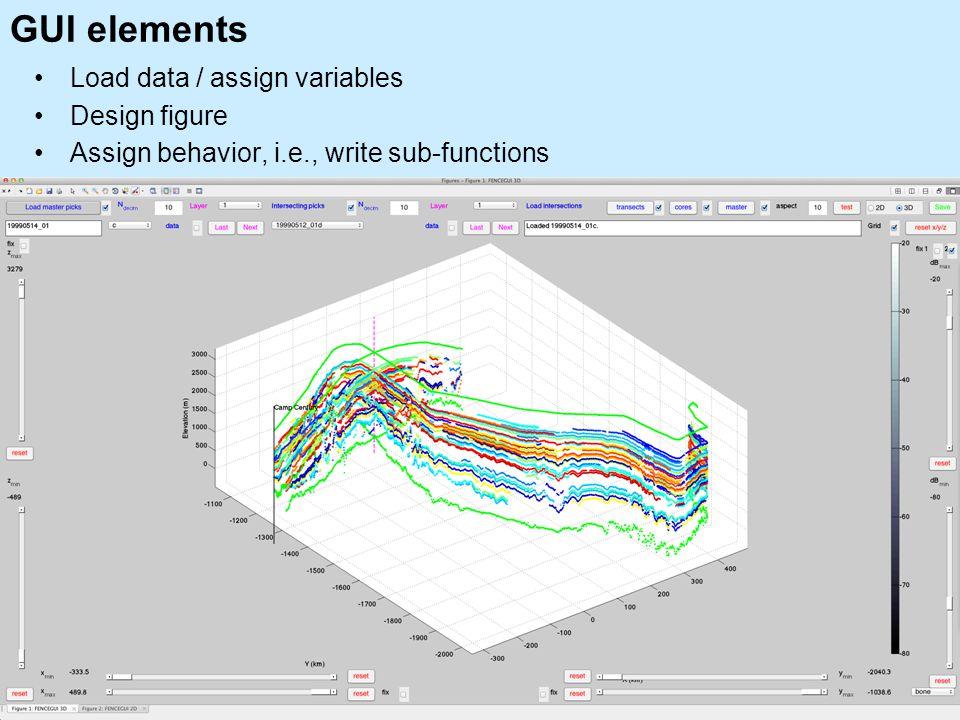 GUI elements Load data / assign variables Design figure Assign behavior, i.e., write sub-functions