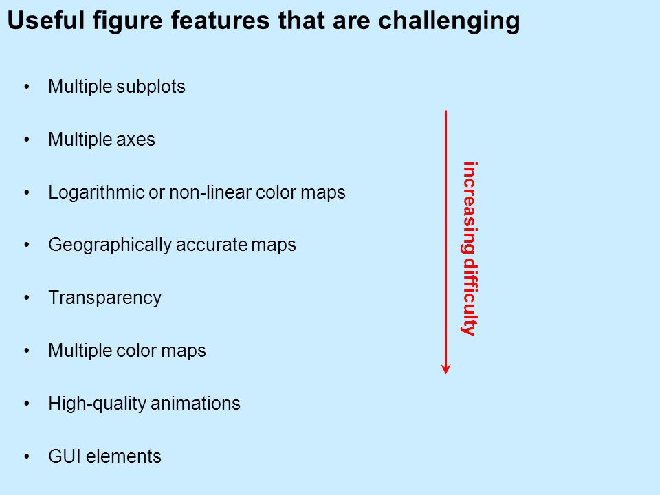 Useful figure features that are challenging Multiple subplots Multiple axes Logarithmic or non-linear color maps Geographically accurate maps Transparency Multiple color maps High-quality animations GUI elements increasing difficulty