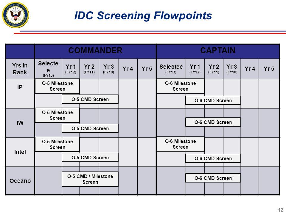 12 IDC Screening Flowpoints COMMANDERCAPTAIN Yrs in Rank Selecte e (FY13) Yr 1 (FY12) Yr 2 (FY11) Yr 3 (FY10) Yr 4Yr 5 Selectee (FY13) Yr 1 (FY12) Yr 2 (FY11) Yr 3 (FY10) Yr 4Yr 5 IP IW Intel Oceano O-5 Milestone Screen O-5 CMD Screen O-6 CMD Screen O-6 Milestone Screen O-5 CMD / Milestone Screen O-5 Milestone Screen O-6 Milestone Screen O-5 CMD Screen