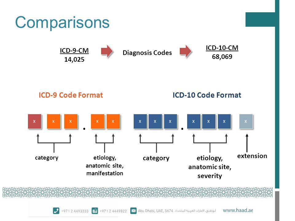 Comparisons X X X X X X X X X X X X X X X X X X X X X X X X categoryetiology, anatomic site, manifestation categoryetiology, anatomic site, severity extension ICD-9 Code Format ICD-10 Code Format ICD-9-CM 14,025 ICD-10-CM 68,069 Diagnosis Codes