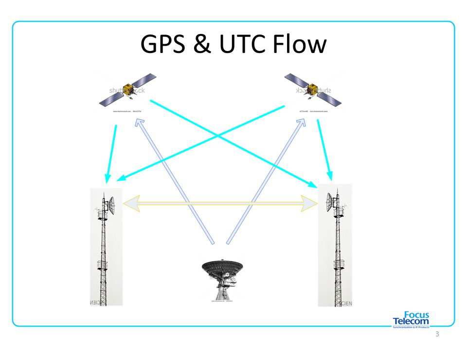 GPS & UTC Flow 3