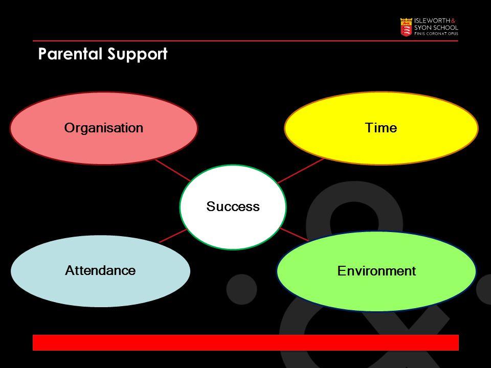Parental Support Success OrganisationTime Environment Attendance