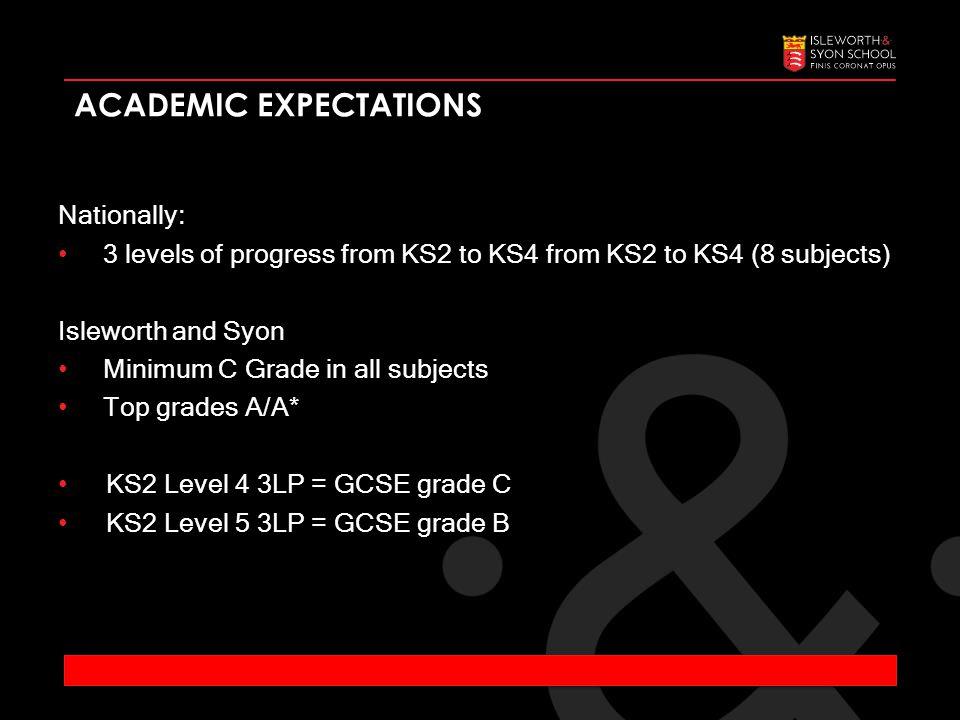 Nationally: 3 levels of progress from KS2 to KS4 from KS2 to KS4 (8 subjects) Isleworth and Syon Minimum C Grade in all subjects Top grades A/A* KS2 Level 4 3LP = GCSE grade C KS2 Level 5 3LP = GCSE grade B ACADEMIC EXPECTATIONS