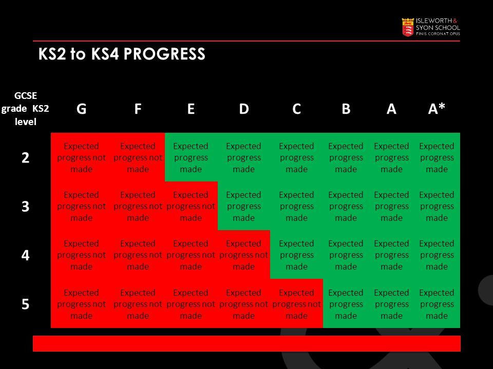GCSE grade KS2 level GFEDCBAA* 2 Expected progress not made Expected progress made 3 Expected progress not made Expected progress made 4 Expected progress not made Expected progress made 5 Expected progress not made Expected progress made KS2 to KS4 PROGRESS