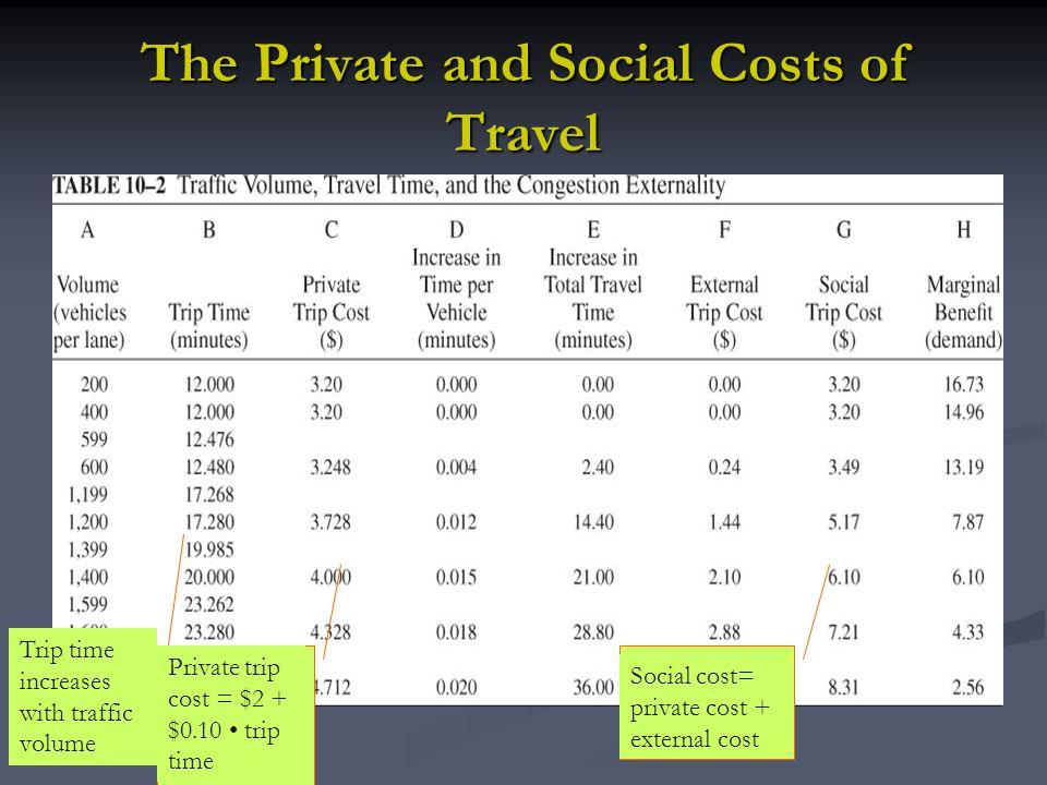 Congestion tax: peak vs.